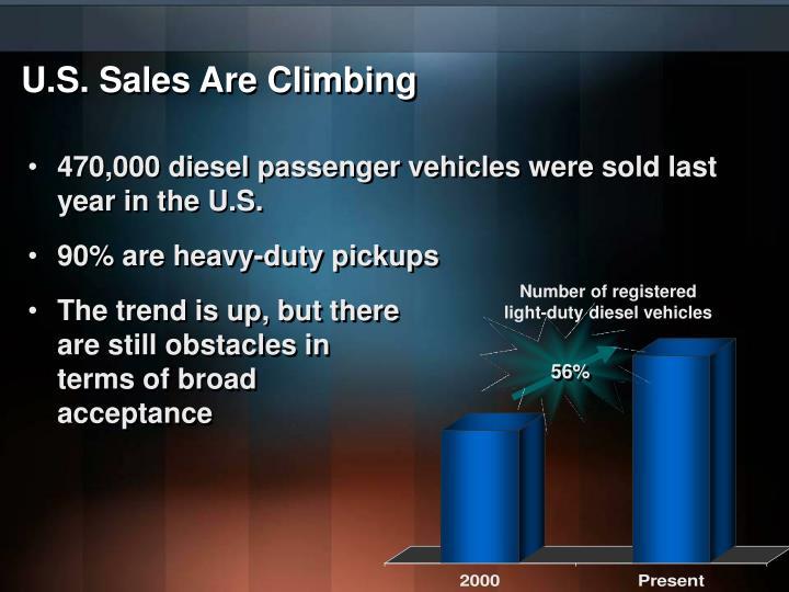 U.S. Sales Are Climbing
