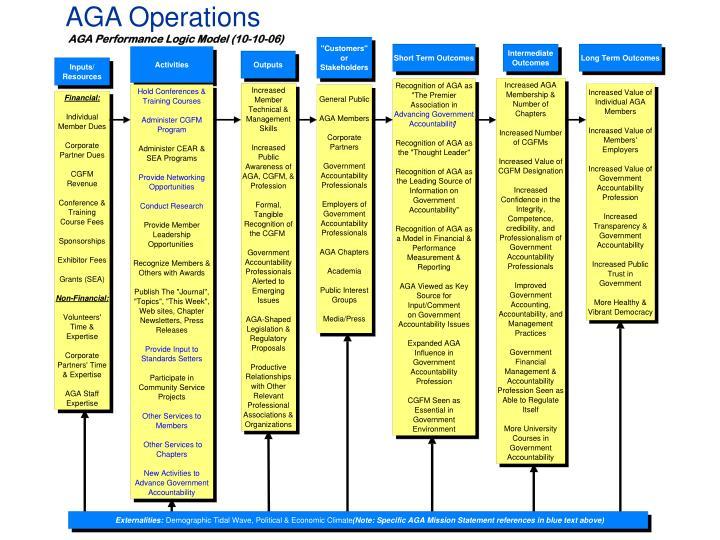 AGA Operations