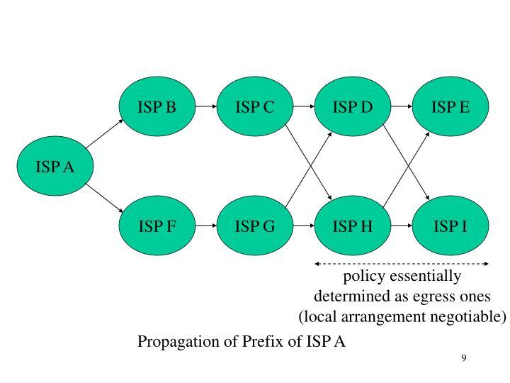 ISP B