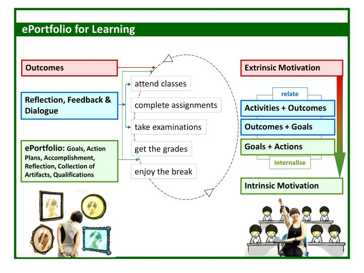 ePortfolio for Learning