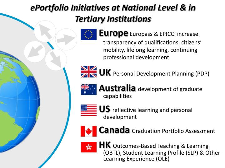 ePortfolio Initiatives at National Level & in Tertiary Institutions