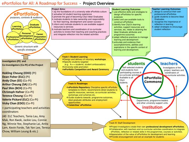 ePortfolios for All: A Roadmap for Success