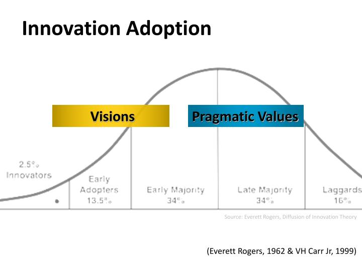 Source: Everett Rogers, Diffusion of Innovation Theory