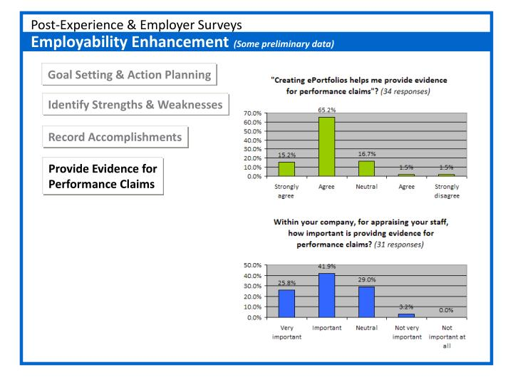 Post-Experience & Employer Surveys