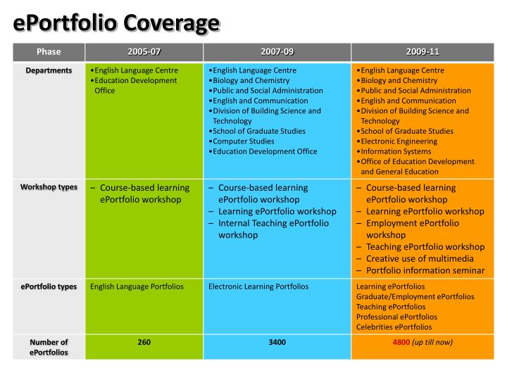 ePortfolio Coverage