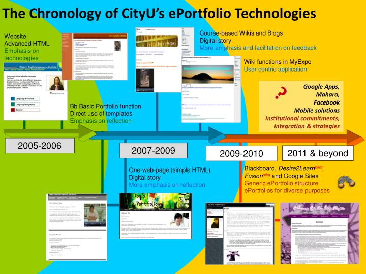 The Chronology of CityU's ePortfolio Technologies