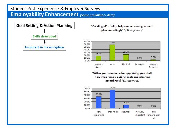 Student Post-Experience & Employer Surveys
