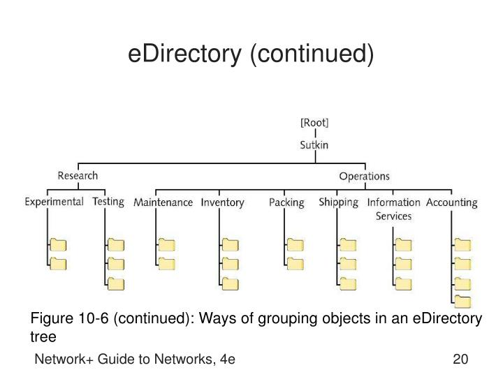 eDirectory (continued)
