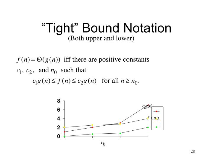 """Tight"" Bound Notation"