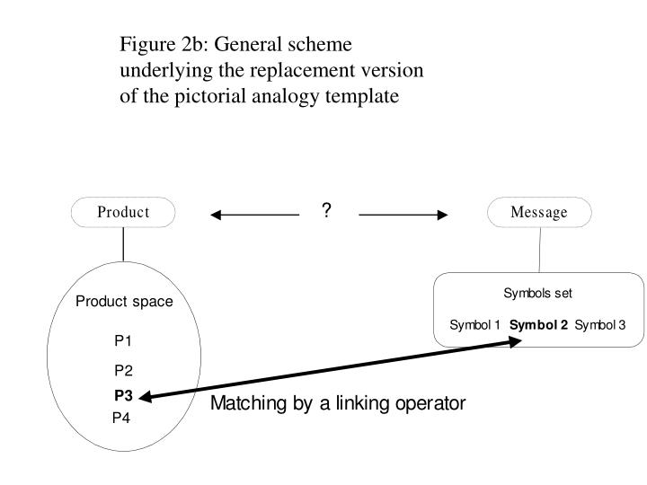 Figure 2b: General scheme underlying the replacement version of the pictorial analogy template