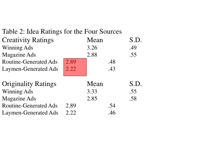 Table 2: Idea Ratings for the Four Sources