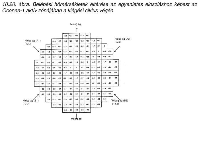 10.20. ábra. Belépési hőmérsékletek eltérése az egyenletes eloszláshoz képest az Oconee-1 aktív zónájában a kiégési ciklus végén