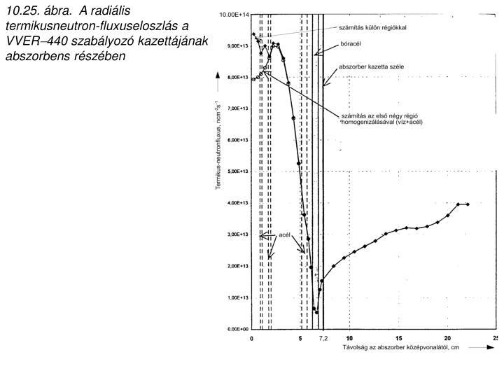 10.25. ábra.  A radiális termikusneutron-fluxuseloszlás a VVER