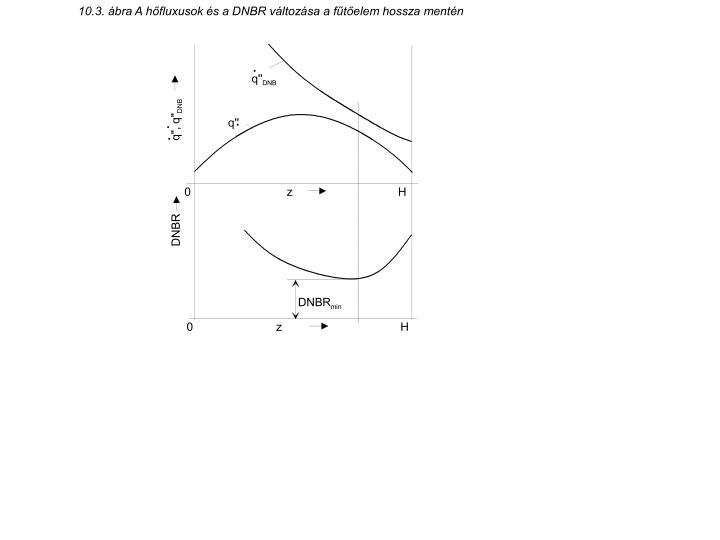 10.3. ábra A hőfluxusok és a DNBR változása a fűtőelem hossza mentén