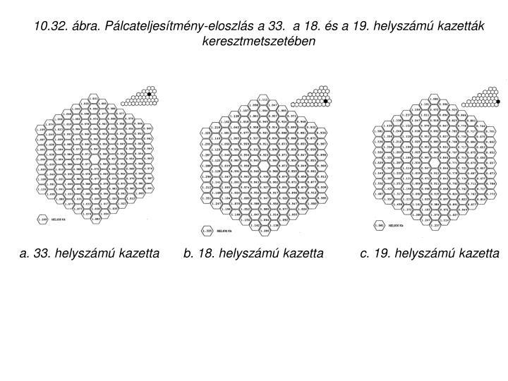 10.32. ábra. Pálcateljesítmény-eloszlás a 33.  a 18. és a 19. helyszámú kazetták keresztmetszetében