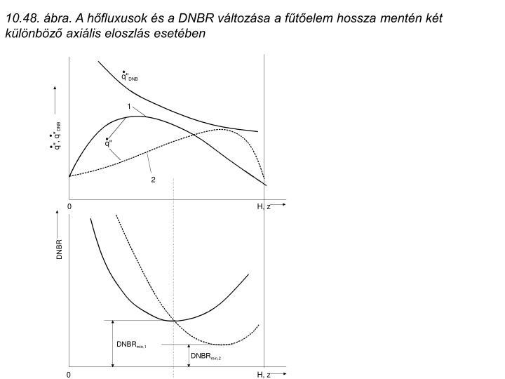10.48. ábra. A hőfluxusok és a DNBR változása a fűtőelem hossza mentén két különböző axiális eloszlás esetében