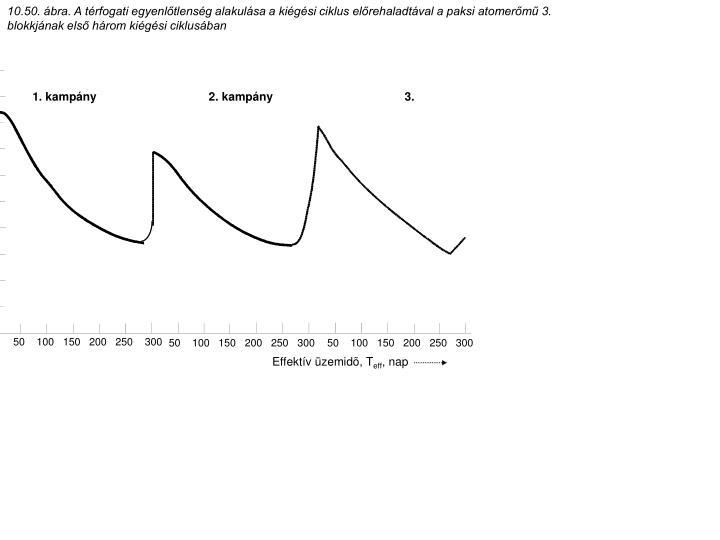 10.50. ábra. A térfogati egyenlőtlenség alakulása a kiégési ciklus előrehaladtával a paksi atomerőmű 3. blokkjának első három kiégési ciklusában