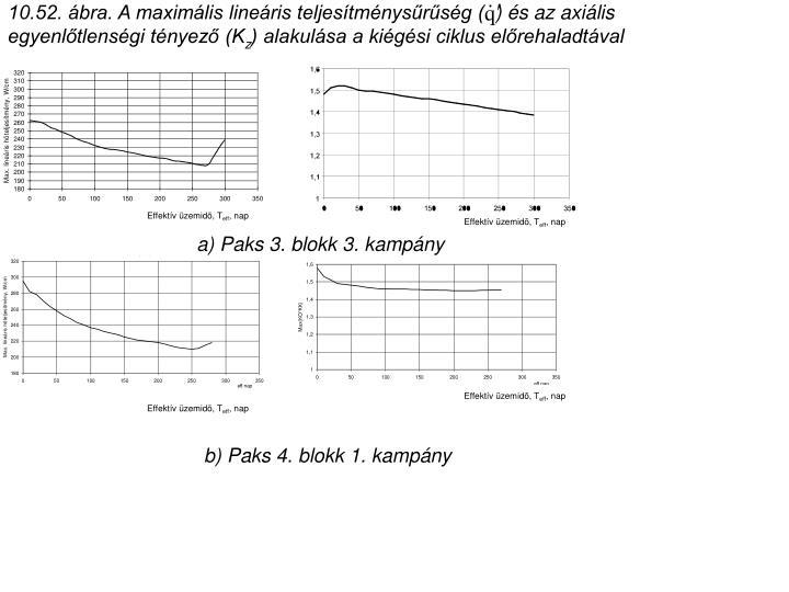 10.52. ábra. A maximális lineáris teljesítménysűrűség (