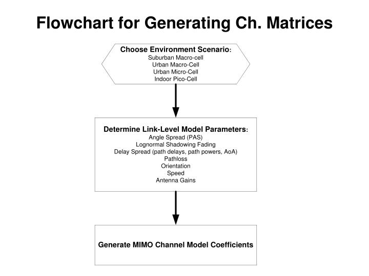 Flowchart for Generating Ch. Matrices