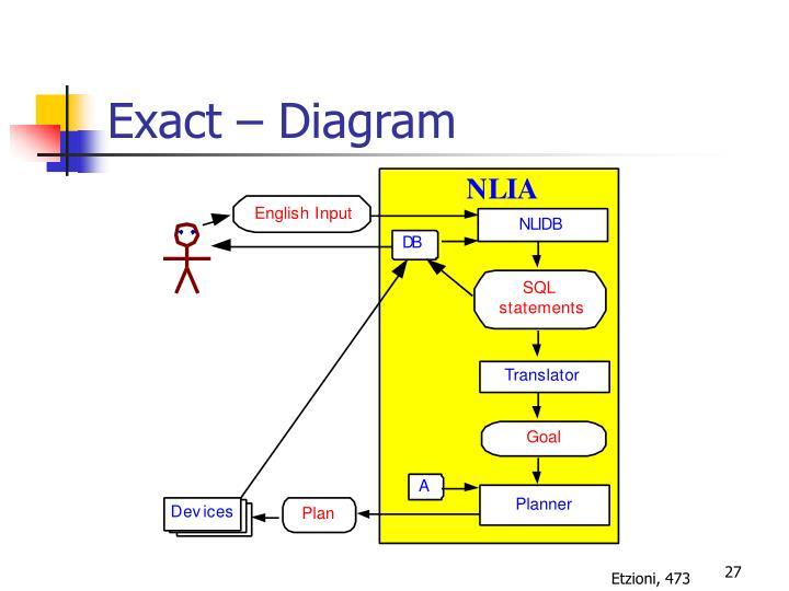 Exact – Diagram