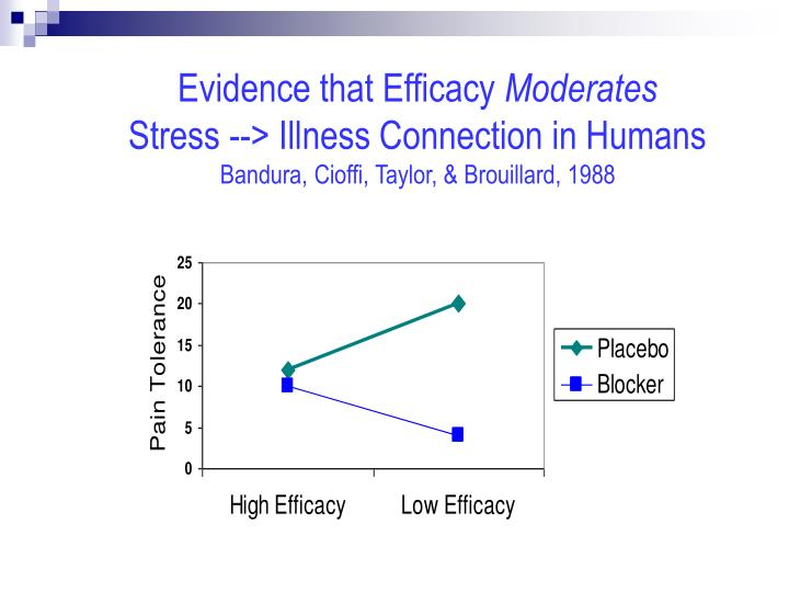 Evidence that Efficacy