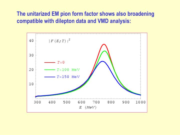 The unitarized EM pion form factor shows also broadening