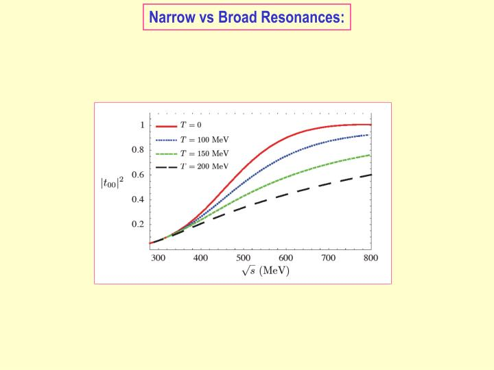 Narrow vs Broad Resonances: