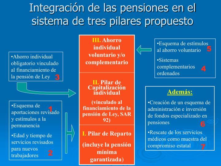 Integración de las pensiones en el sistema de tres pilares propuesto