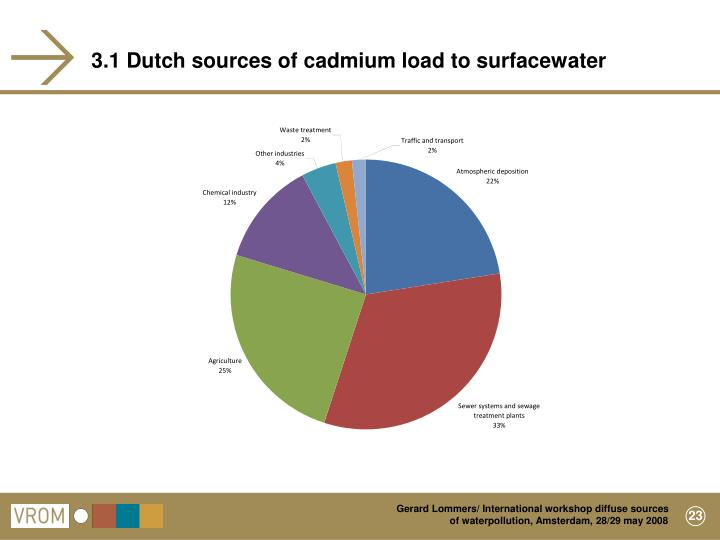 3.1 Dutch sources of cadmium load to surfacewater