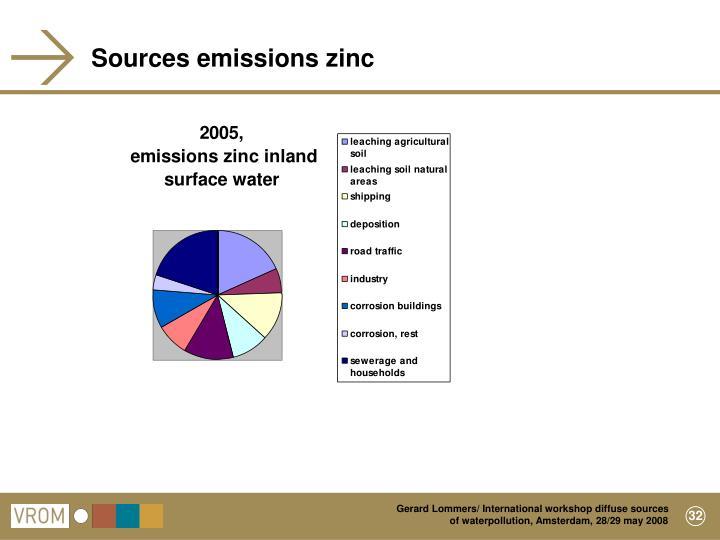 Sources emissions zinc