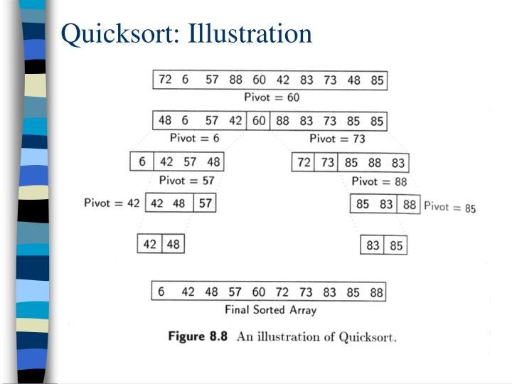 Quicksort: Illustration