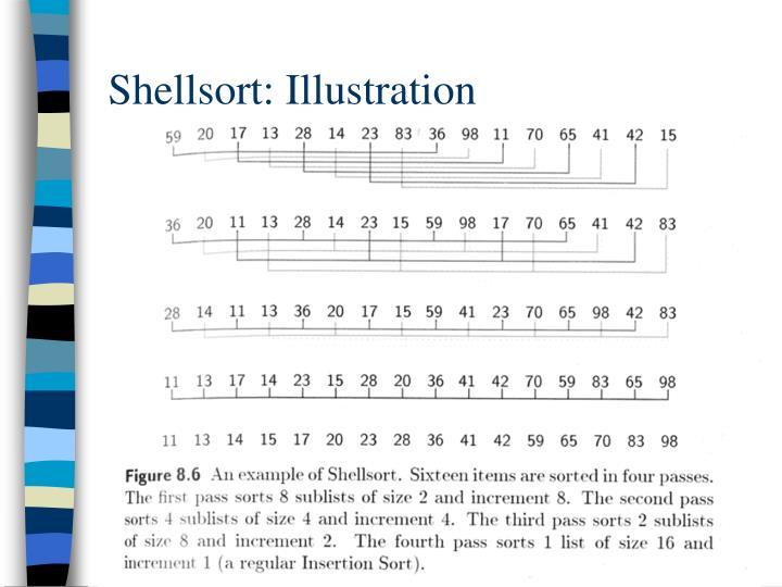 Shellsort: Illustration