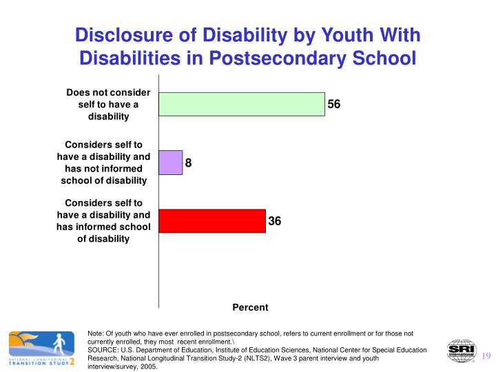 Disclosure of Disability by Youth With Disabilities in Postsecondary School
