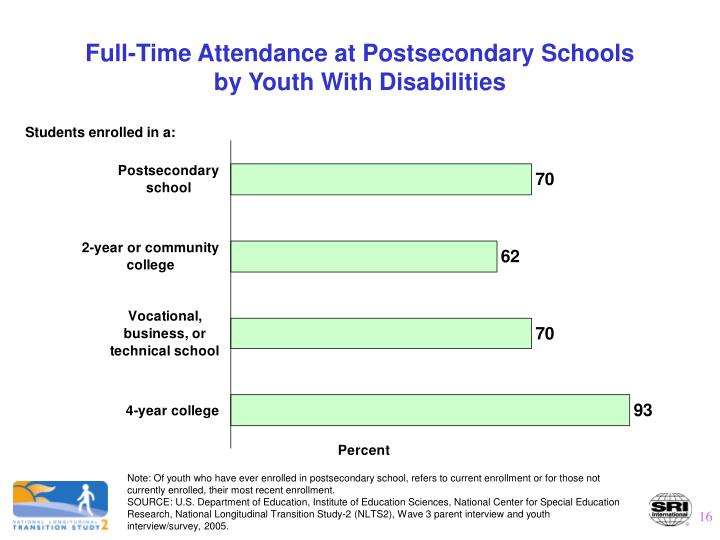 Full-Time Attendance at Postsecondary Schools