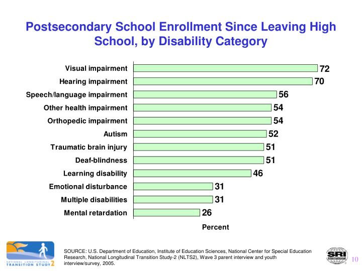 Postsecondary School Enrollment Since Leaving High School, by Disability Category