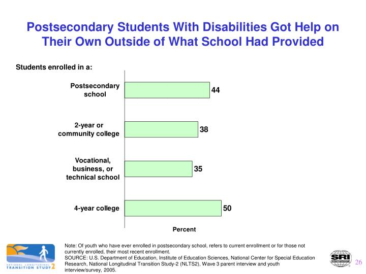 Postsecondary Students With Disabilities Got Help on Their Own Outside of What School Had Provided