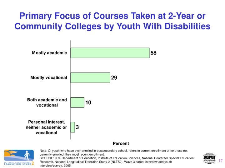 Primary Focus of Courses Taken at 2-Year or Community Colleges by Youth With Disabilities