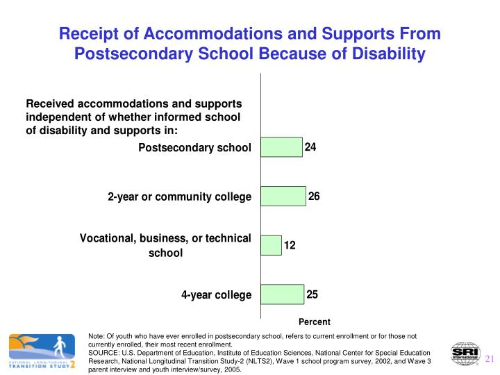Receipt of Accommodations and Supports From Postsecondary School Because of Disability