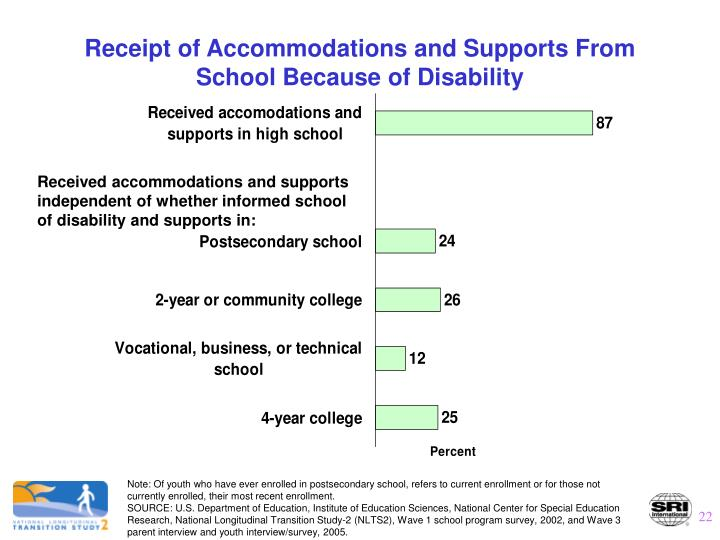 Receipt of Accommodations and Supports From School Because of Disability