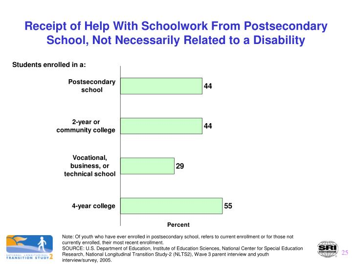 Receipt of Help With Schoolwork From Postsecondary School, Not Necessarily Related to a Disability