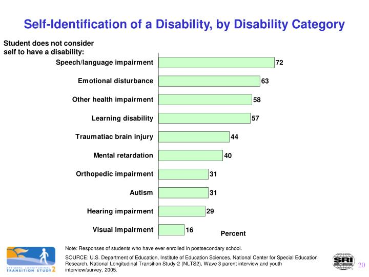 Self-Identification of a Disability, by Disability Category