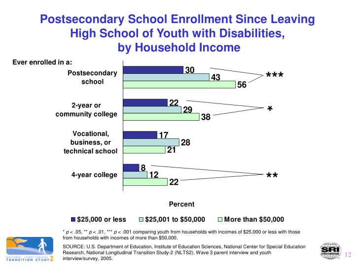 Postsecondary School Enrollment Since Leaving