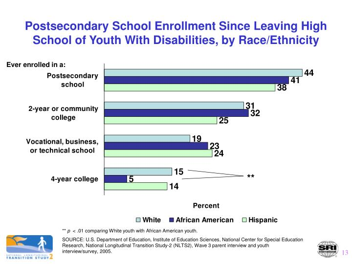 Postsecondary School Enrollment Since Leaving High School of Youth With Disabilities, by Race/Ethnicity