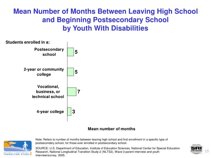 Mean Number of Months Between Leaving High School and Beginning Postsecondary School