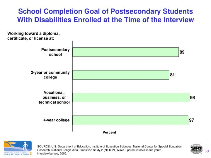 School Completion Goal of Postsecondary Students With Disabilities Enrolled at the Time of the Interview