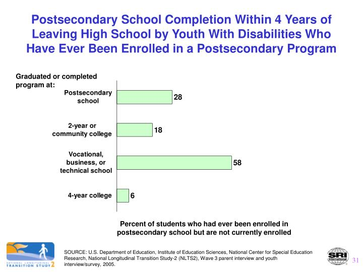 Postsecondary School Completion Within 4 Years of Leaving High School by Youth With Disabilities Who Have Ever Been Enrolled in a Postsecondary Program