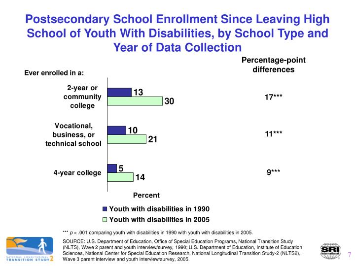 Postsecondary School Enrollment Since Leaving High School of Youth With Disabilities, by School Type and Year of Data Collection