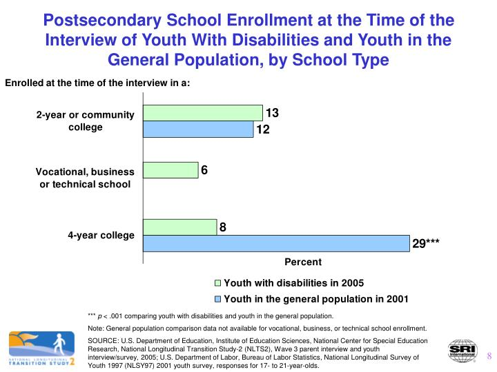 Postsecondary School Enrollment at the Time of the Interview of Youth With Disabilities and Youth in the General Population, by School Type