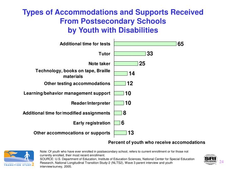 Types of Accommodations and Supports Received From Postsecondary Schools