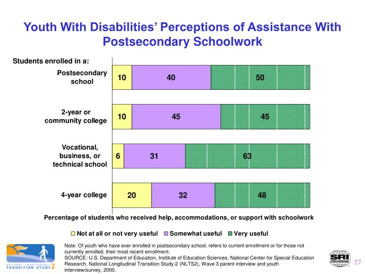 Youth With Disabilities' Perceptions of Assistance With Postsecondary Schoolwork